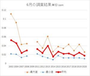 6月の調査結果の表